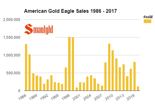 American Gold Eagle Sales 1986 - 2017 through march