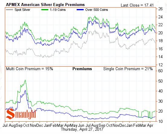 American SIlver Eagle Premiums April 2017