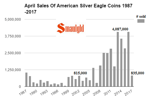 April Sales of American Silver Eagle coins 1987 - 2017