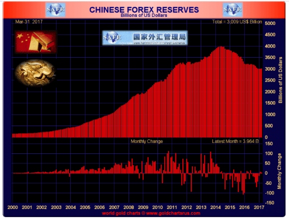 Chinese foreign reserves march 31 2017