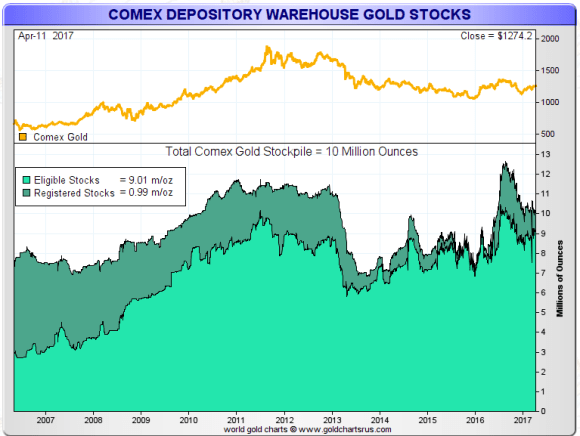 Comex gold in warehouses