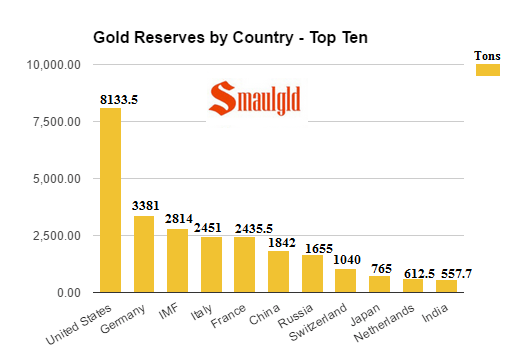 Gold reserves by country top ten april 8 2017