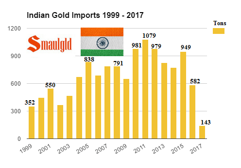 Indian gold imports 1999 - 2017 through February