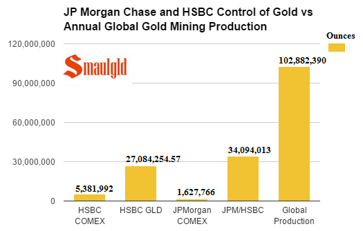 JP Morgan Chase and HSBC Control of Gold vs Annual Global Gold Mining Production