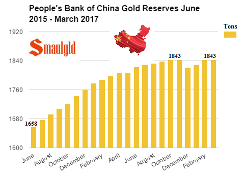 People's Bank of China Gold Reserves June 2015 - March 2017