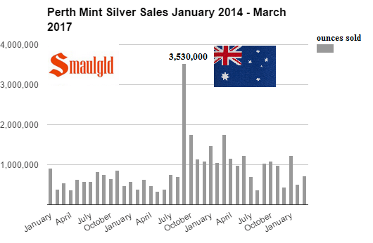 Perth Mint Silver Sales January 2014 - March 2017