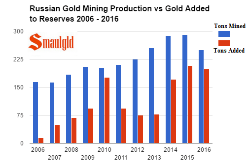 Russian Gold mining production vs gold added to reserves 2006 - 2016