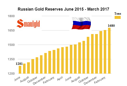 Russian gold reserves June 2015 - March 2017