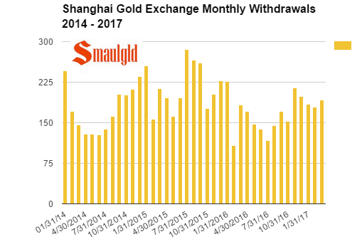 Shanghai Gold exchange monthly withdrawals 2014 - 2017 through March