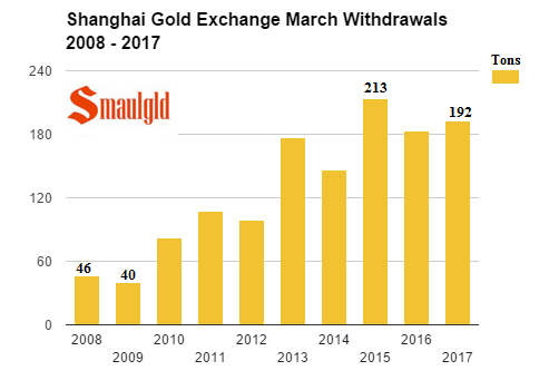 Shanghai gold exchange March withdrawals 2008 - 2017