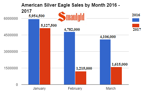 american silver eagle sales by month 2016-2017