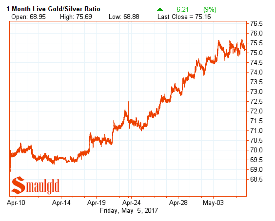 Gold silver ratio one month may 5 2017