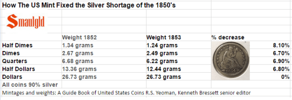 How the US Mint fixed the silver shortage of the 1850s weight