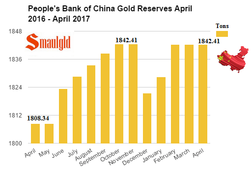 PBOC gold reserves April 2016 - April 2017