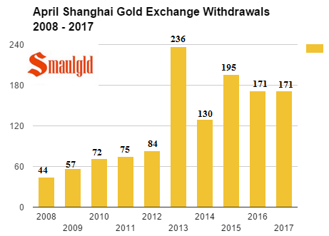 SGE April WIthdrawals 2008 -2017