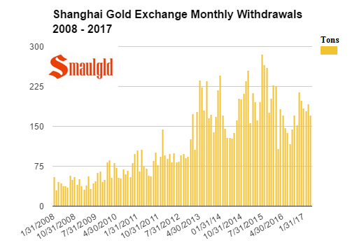SGE Monthly Gold withdrawals 2008- 2017 April