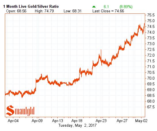 gold silver ratio may 2 2017