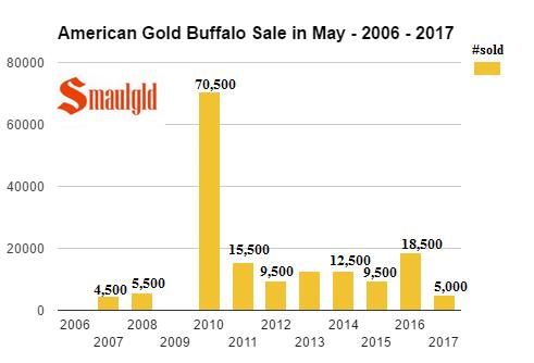 American Gold Buffalo sales May 2006-2017