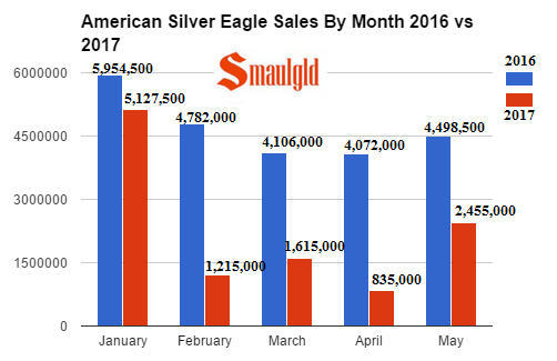 Silver To Gold Sales Ratio Soars In May At The U S Mint
