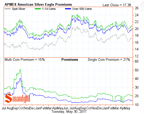 American Silver Eagle Premiums May 30 2017