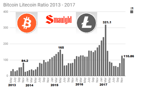 Bitcoin litecoin ratio 2013 - 2017 Through December