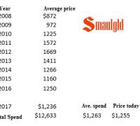 Gold price ten years 2008 -2017 ten years