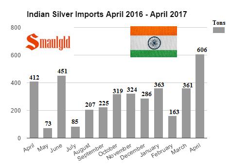 Indian silver imports April 2016 - April 2017