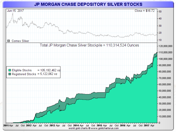 Jp Morgan Silver stocks june 16 2017