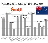 Perth Mint silver sales January 2017 -May 2017