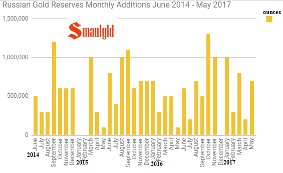 Russian Gold Reserves Monthly June 2014 - May 2017