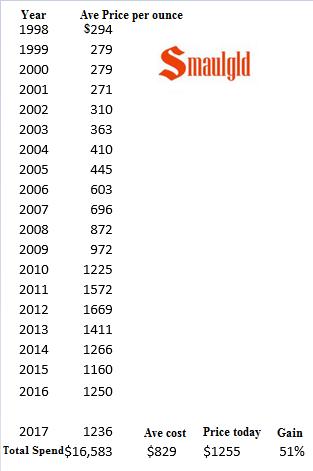 gold price twenty years 1998 -2017
