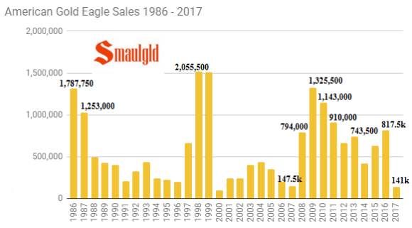 American Gold Eagle sales 1986 - 2017 through June