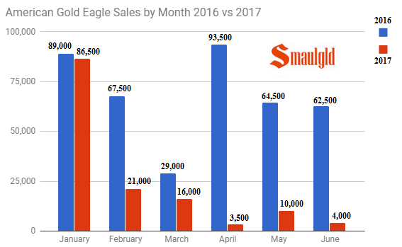 American Gold Eagle sales by month 2016 vs 2017 through June