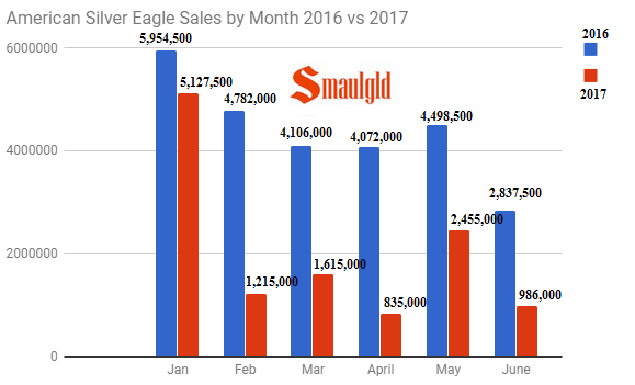 American Silver Eagle Sales by Month 2016 vs 2017 through June