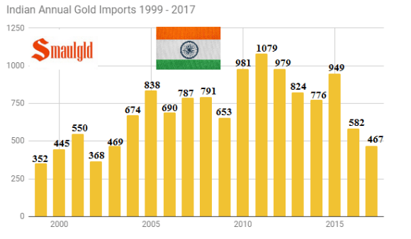 Annual Indian gold Imports through May 2017