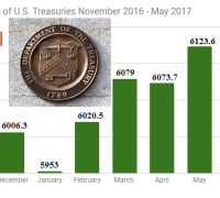 Foreign holdings of US treasury securities November 2016 -May 2017