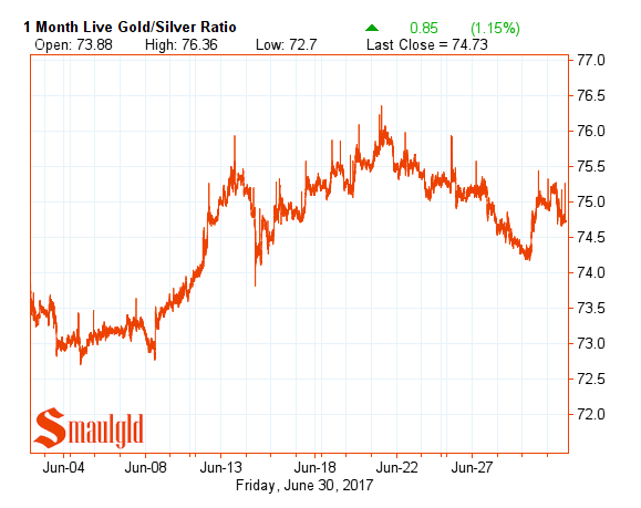 Gold silver ratio June 2017