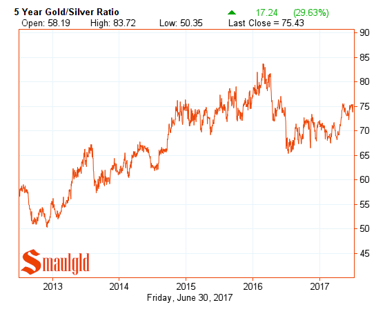 Gold silver ratio five year chart June 30 2017