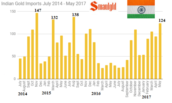 Indian gold imports monthly July 2014 - May 2017