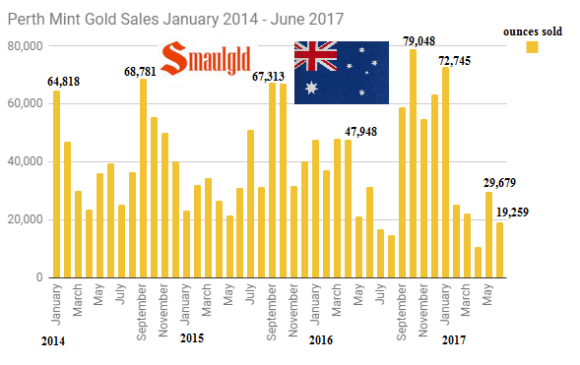 Perth Mint gold sales January 2014 - June 2017