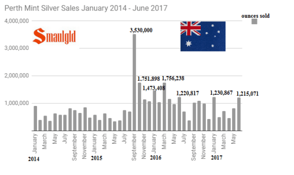 Perth Mint silver sales January 2014 - June 2017
