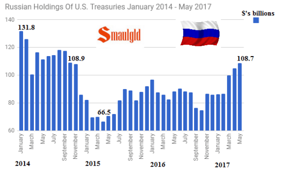 Russian holdings of US Tbonds Jan 2014 - May 2017