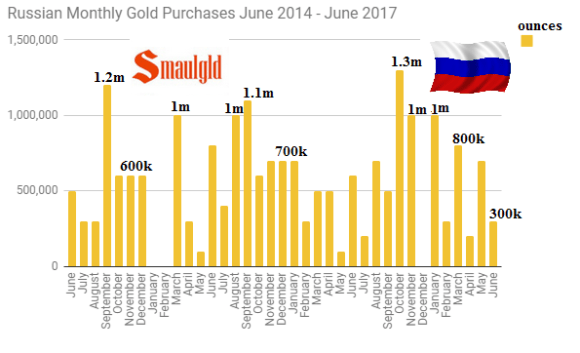 Russian monthly gold purchases June 2014-June 17
