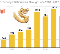 Shanghai gold Exchange withdrawals first six months 2008 - 2017