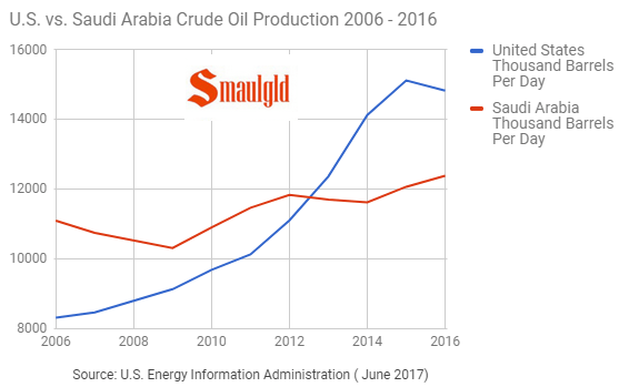 U.S. vs saudi arabia crude oil production 2006 -2016