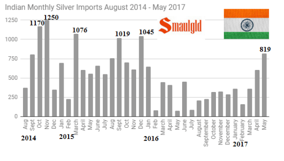 indian monthly silver imports august 2014 to May 2017 revised