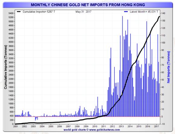 monthly chinese gold imports through Hong Kong may 2017