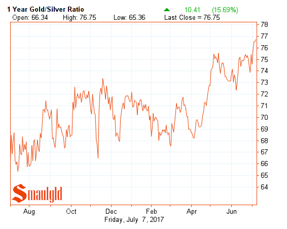 one year gold silver ratio july 7 2017