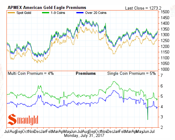 American Gold Eagle Premiums july 31 2017