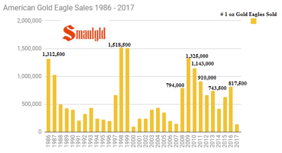 American Gold Eagle Sales 1986 - 2017 through July